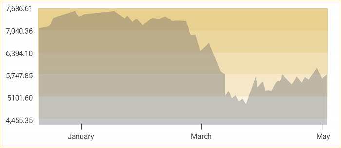 2020 stock market chart