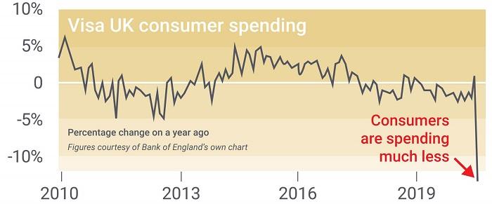 Visa spending 10-year chart
