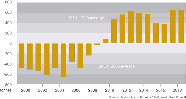 Central Bank gold reserves