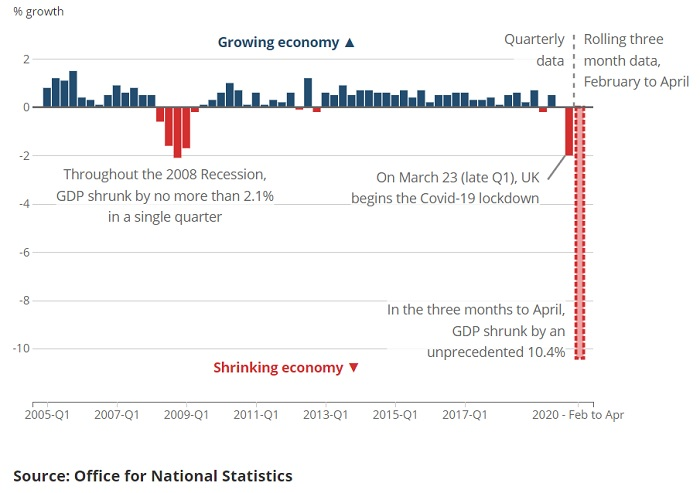 UK Q1 GDP Growth