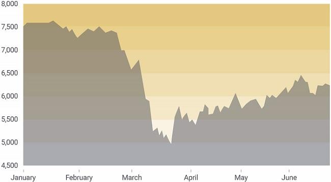 FTSE June 2020 Chart