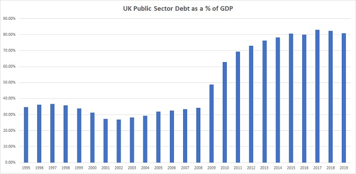 UK National Debt Chart