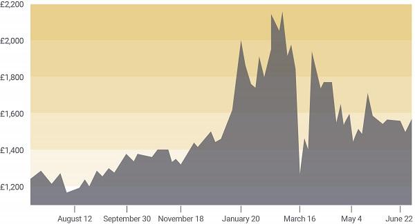 Palladium 12-month chart