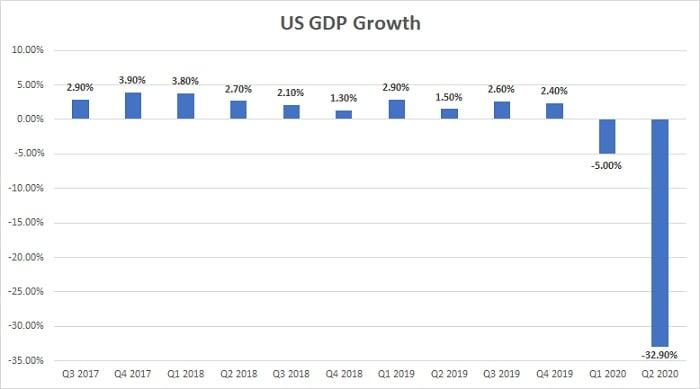 US GDP Chart Q2 2020