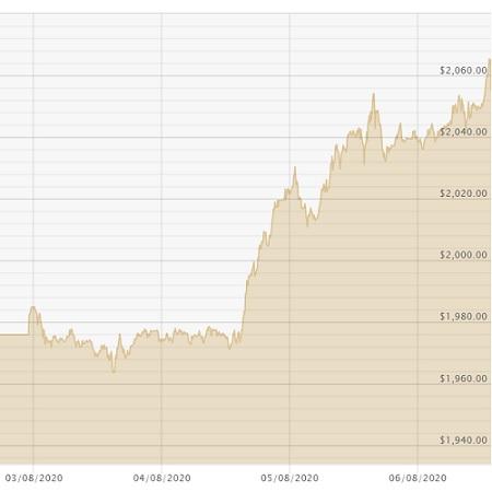 Gold Price Chart 060820
