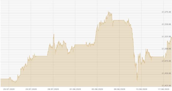 180820 Month Gold Chart