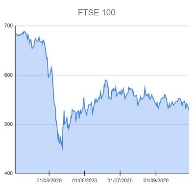 FTSE 100 281020