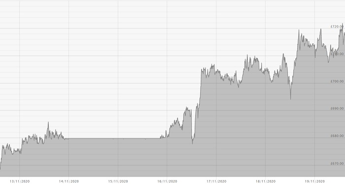 191120 Platinum Price Chart