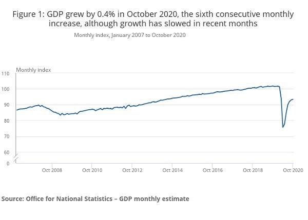 Oct 2020 GDP