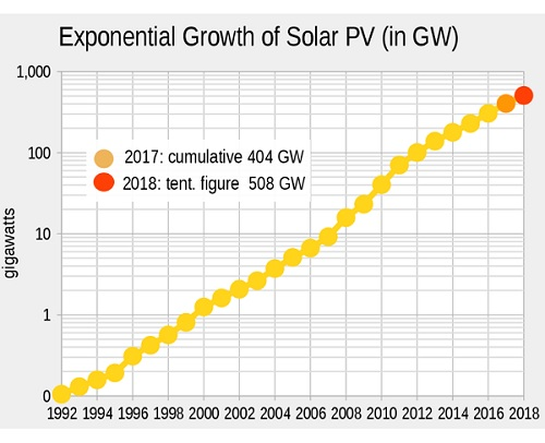 Solar panel growth