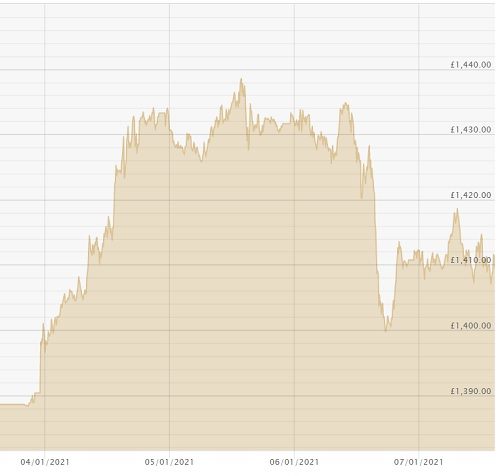 070121 GBP Price Chart