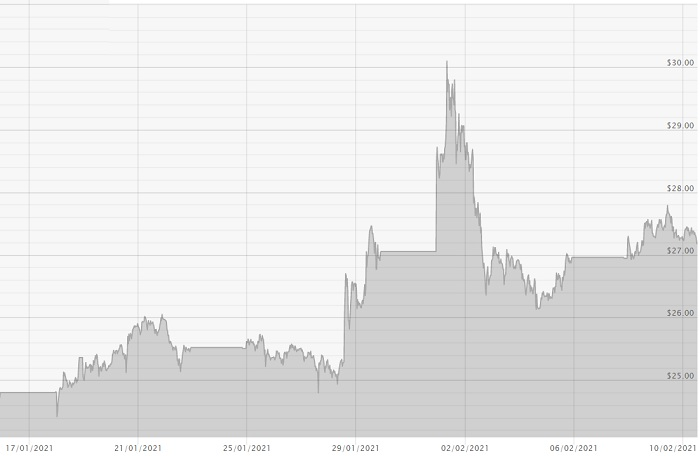 100221 Silver Price Chart