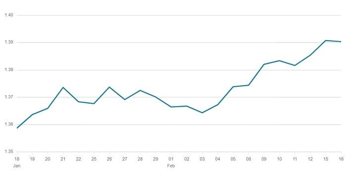 170221 GBP USD Chart