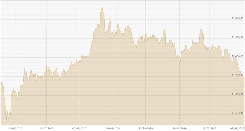 090321 Dollar Gold Chart