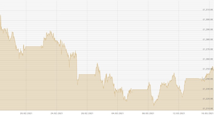 160321 GBP Chart