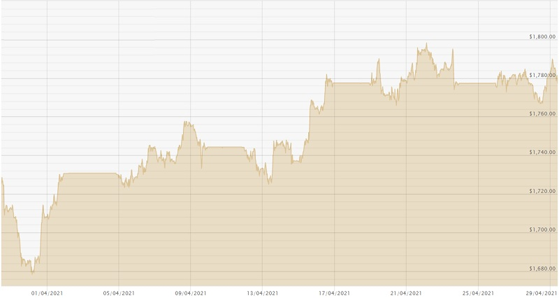 290421 USD Chart