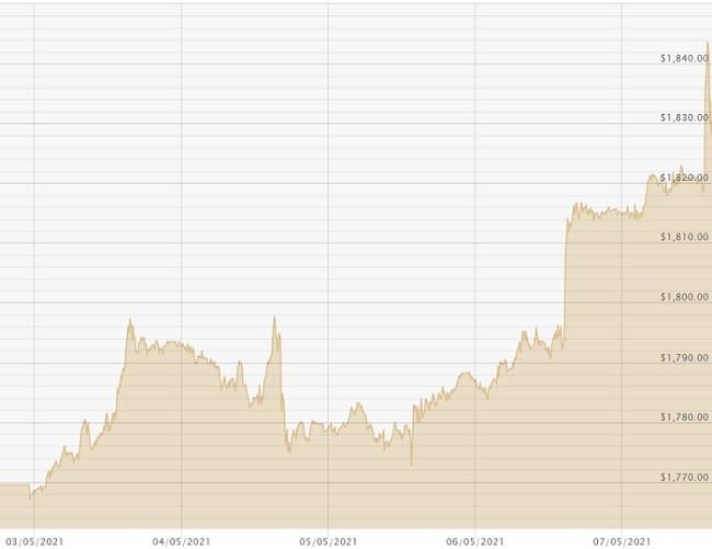070521 USD Chart