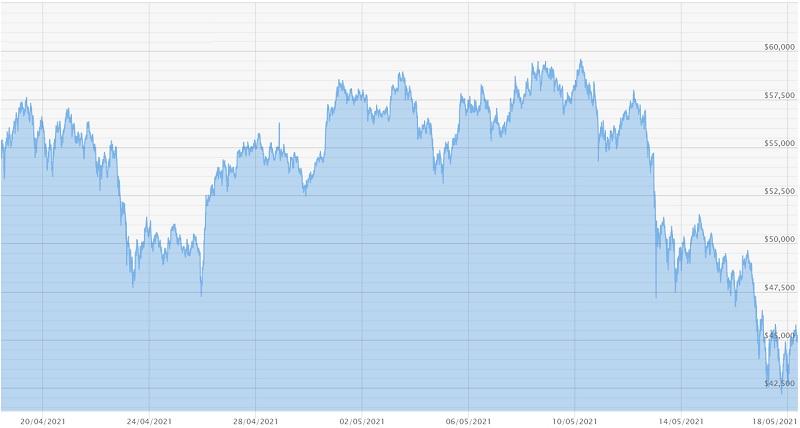180521 Bitcoin Chart