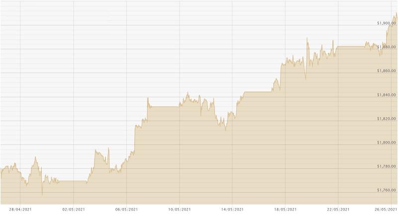 260521 USD Chart