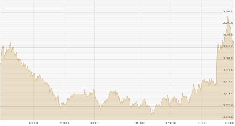 240621 GBP Chart