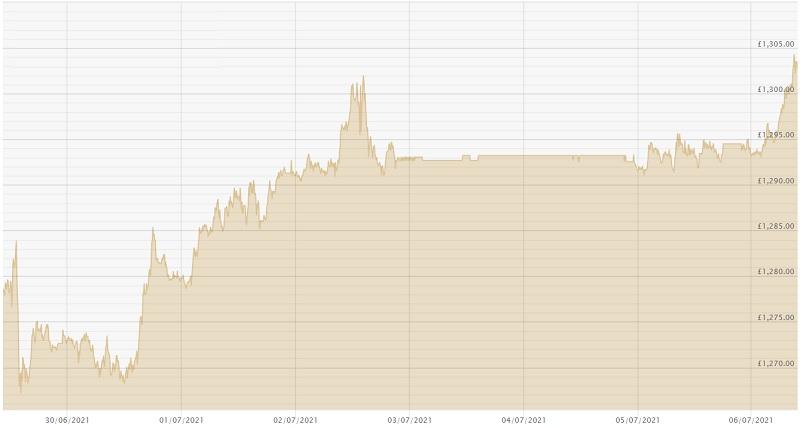 060721 GBP Price chart