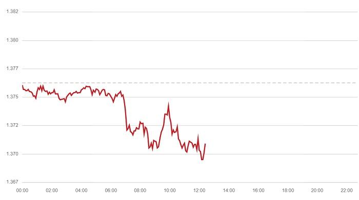 190721 GBP USD Chart