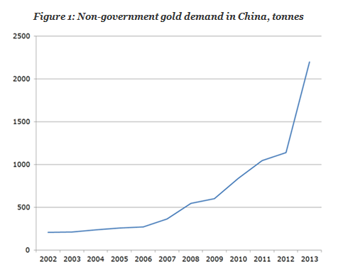 Non-government gold demand in China