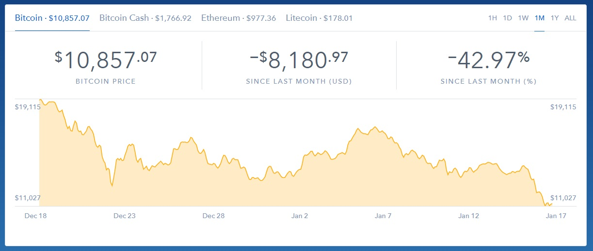 bitcoin monthly price chart