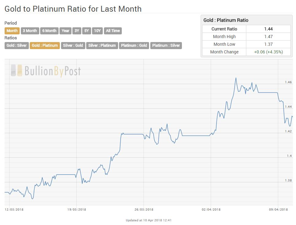 Gold News Gold To Platinum Ratio Reaches New Record