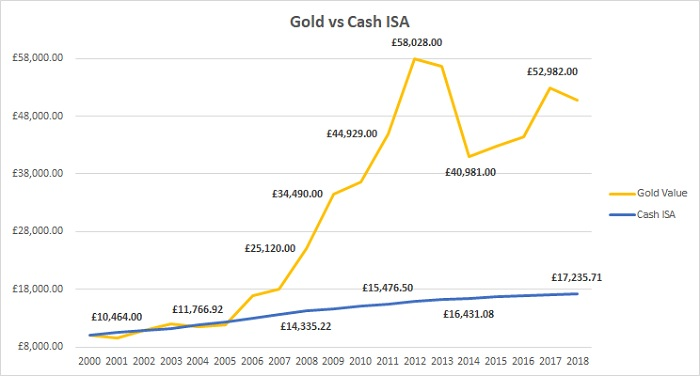 Chart showing a gold investment versus an ISA investment for the same time period.