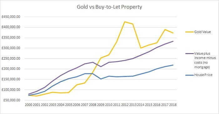 Gold Vs Buy To Let Bullionbypost