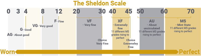 The Sheldon scale of coin grading.