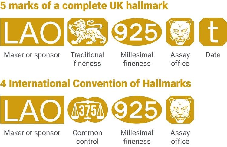 Gold Hallmarks | BullionByPost