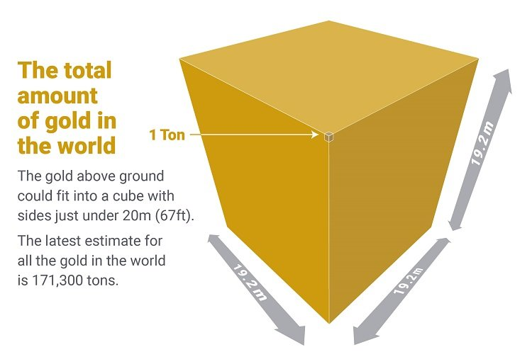 A visualisation of all the gold in the world as a cube.