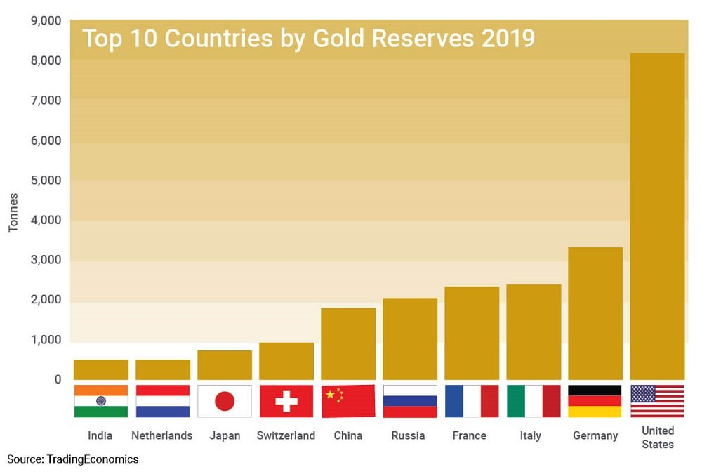 Gold Reserves by Country - Top 10 Largest Gold Reserves ...