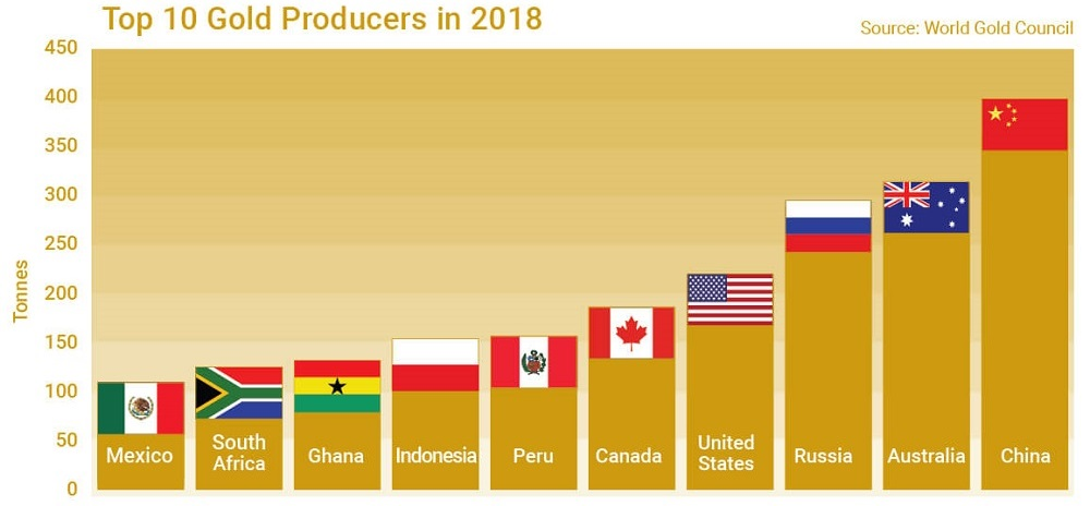 Gold Production by Country - The Top 10 Gold Producing