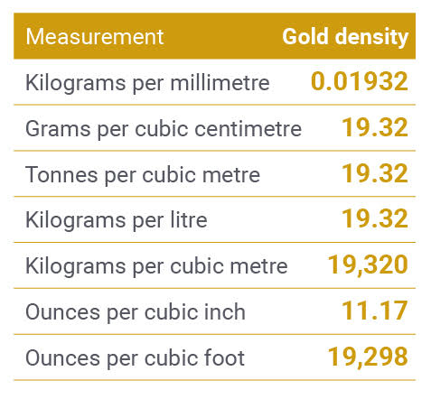 Gold density chart/table with useful measurement types.
