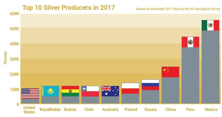 Chart showing the top 10 silver producing countries in 2017