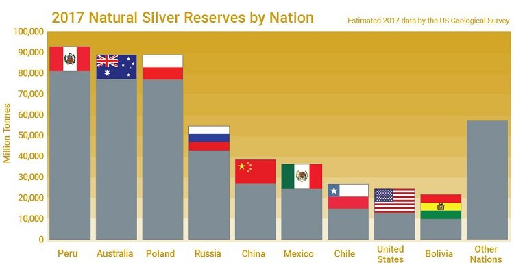 Chart showing the top 10 nations by silver reserves