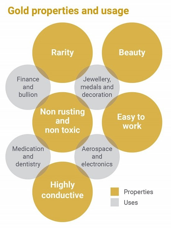 Uses of gold and its properties