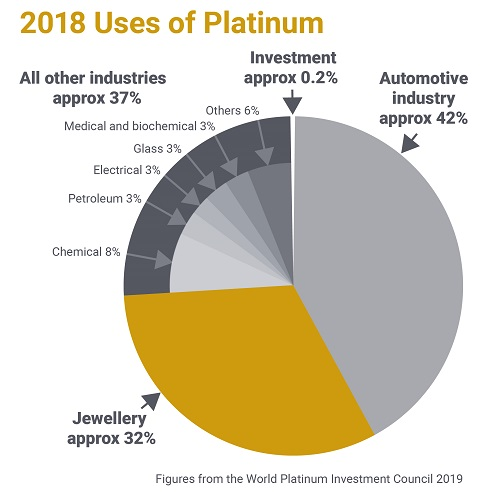Chart showing the uses of platinum.