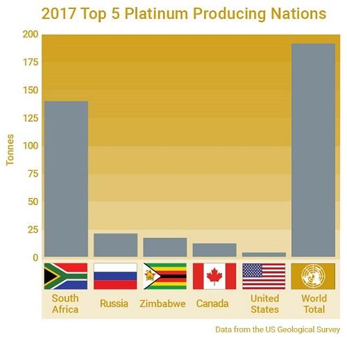 2017 top 5 platinum producers