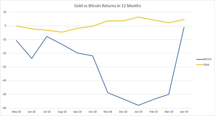 Bitcoin vs Gold graph