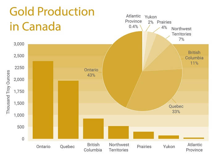 Chart showing the gold production figures for Canada.