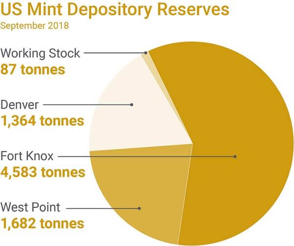 US gold deposit figures