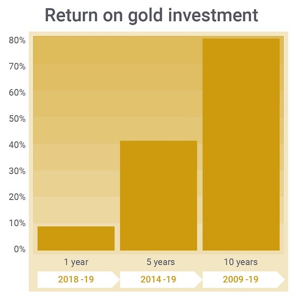Return on investment for gold over one year, five years and ten years.