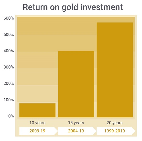 Return on investment for long term gold investments.