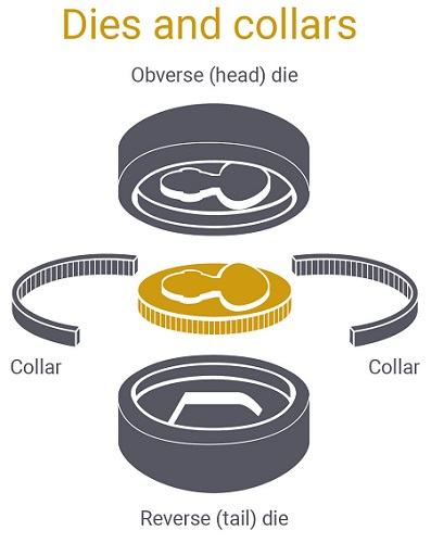 dies and collars coin making