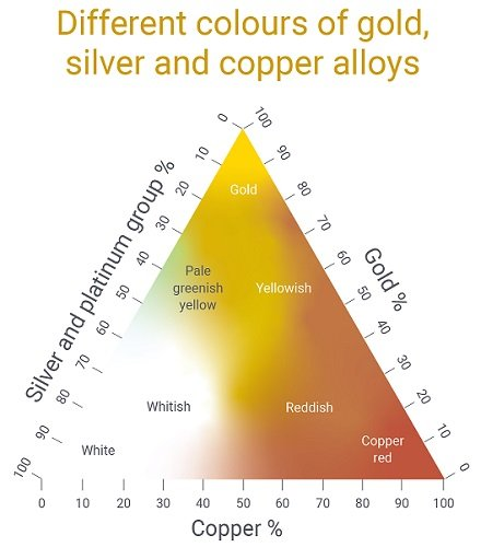 Gold alloy chart showing the various colours of gold alloys.