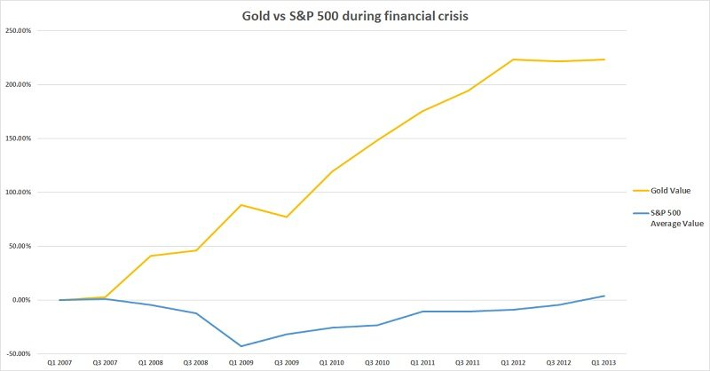 Chart showing the performance of gold, versus the performance of the average S&P 500 during the financial crisis.